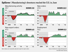 Economy Decline? Manufacturing Contracts for the First Time in 3 Years