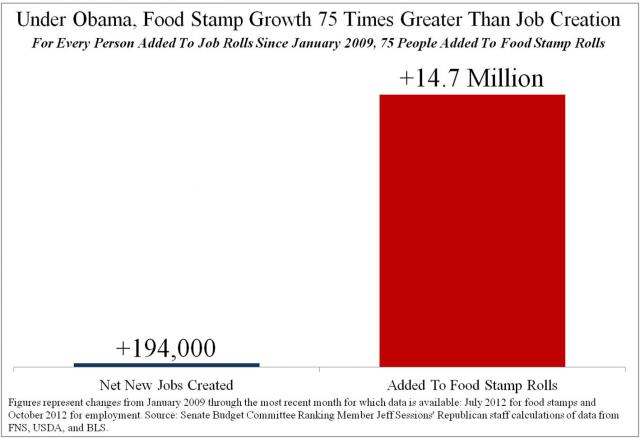 Food Stamps Growth Soars; Jobs Stagnant