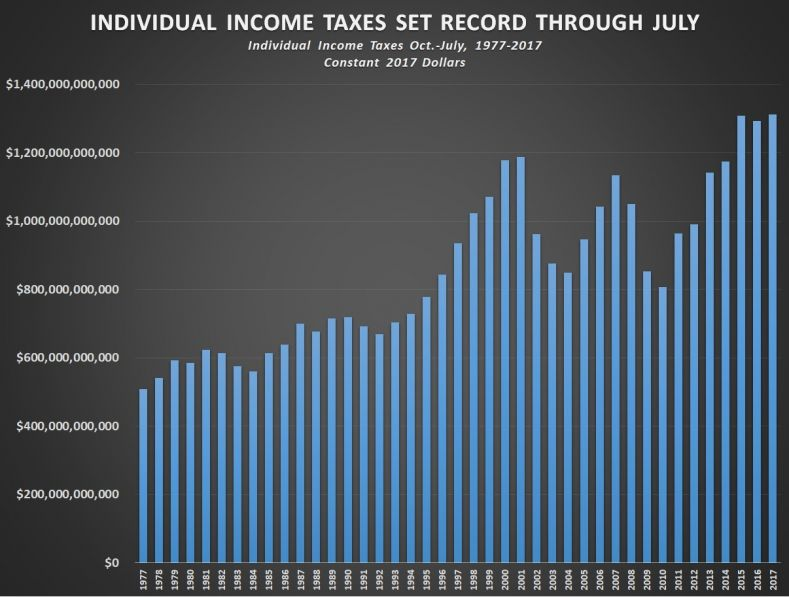 Record Federal Tax Revenue For July